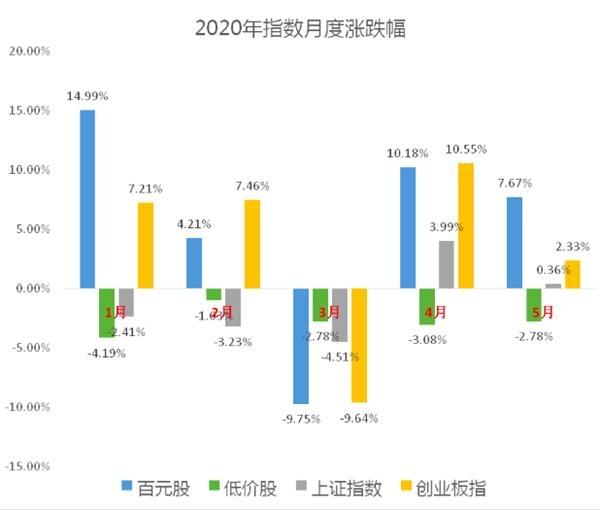 """低价股连跌5个月 80家""""百元股""""领涨5月行情 集中三大行业"""