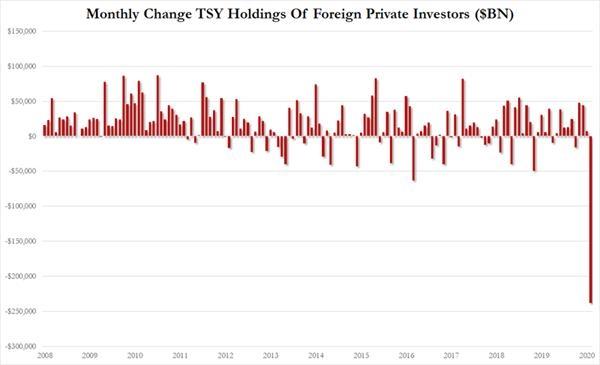 海外投资者3月狂抛近3000亿元美债 单月抛售规模创历史新高