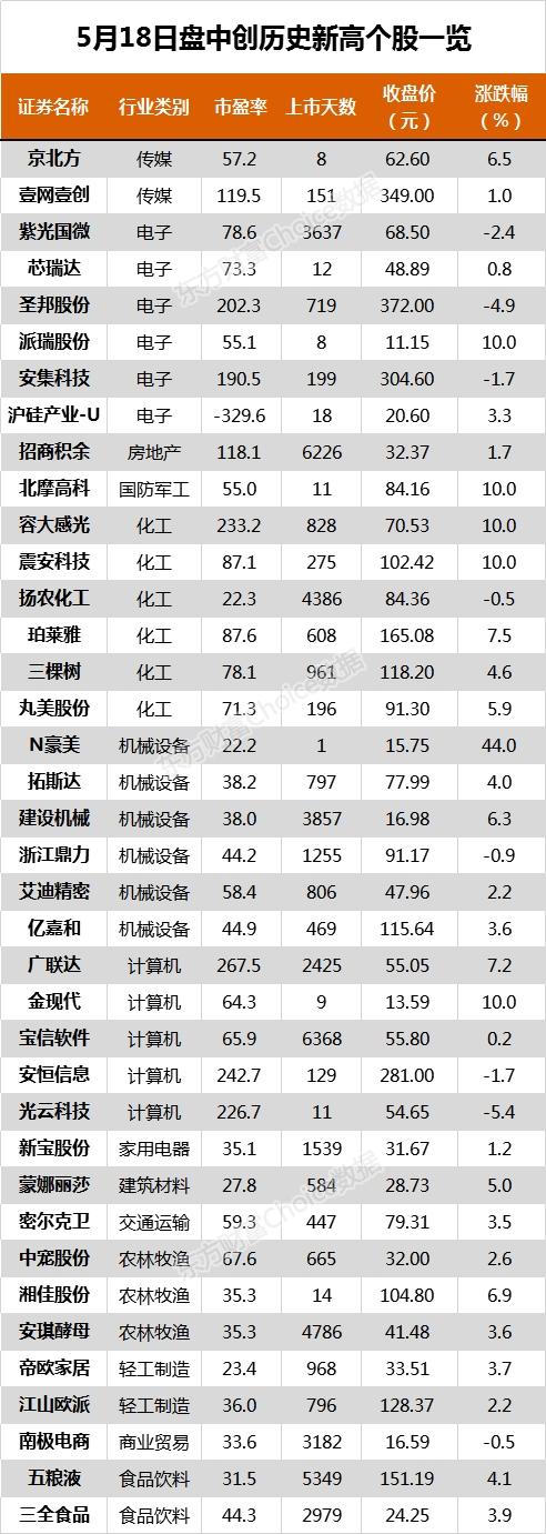 沪指涨0.24% 五粮液、今世缘等79只个股盘中股价创历史新高