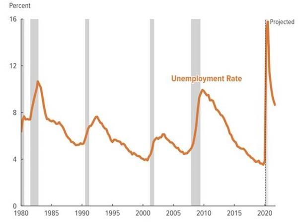 美国二季度GDP或下滑38% 失业人数比2019年底增加2600万