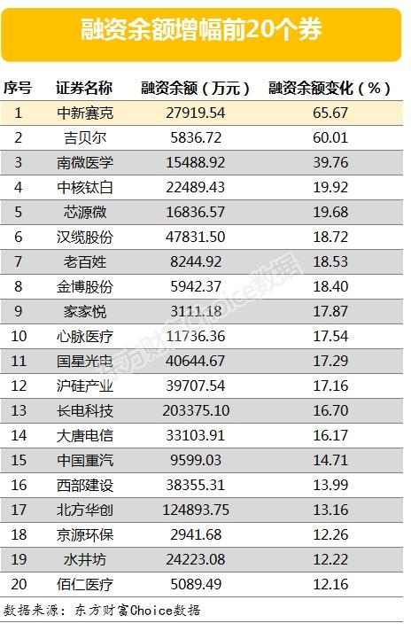 两市两融余额增加41.22亿元 127股融资余额降幅超3%