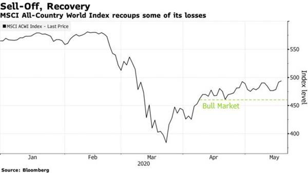 168股票新闻|对市场警告无动于衷 共同基金巨头选择增持股票