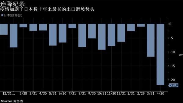 日本4月份出口同比下降21.9% 为2009年以来最大降幅