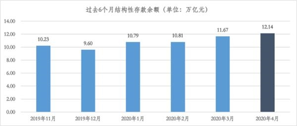 截止4月末银行结构性存款破12万亿 连续四个月走高