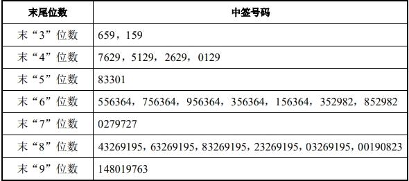 中泰证券中签号出炉 共62.72万个