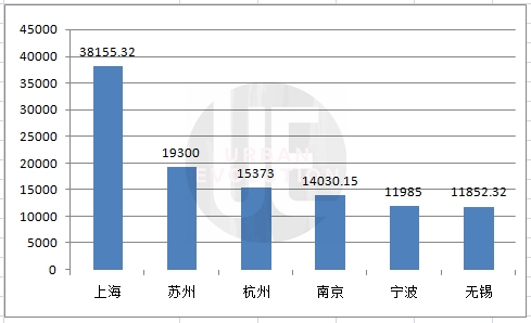 宁波各区gdp_宁波GDP全国排名第几?2019年宁波市GDP总量排名第12位2