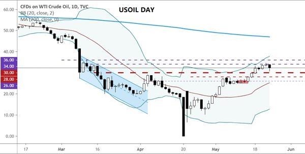 油价30关口或得而复失,黄金守住月内上涨趋势线