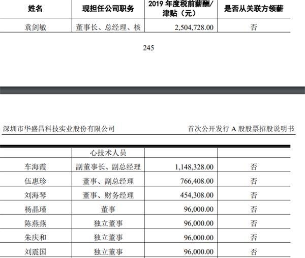 华盛昌上市38天财富猛增72亿 总市值达92亿元