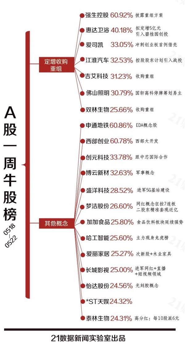 透视一周20大牛熊股:梦洁股份止步七连板 股东减持近亿