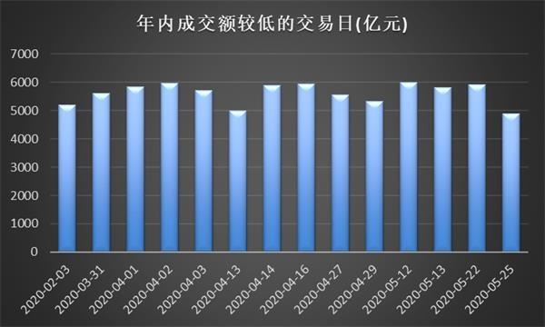 5月25日两市成交额仅4904.06亿元 创出年内新低