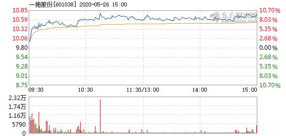 一拖股份5月26日快速上涨   成交2412.63万元