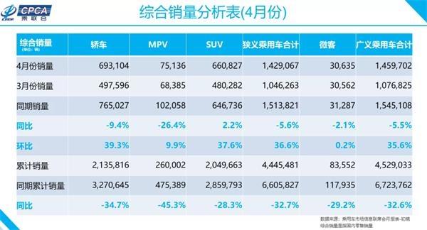 4月MPV市场份额再降 头部车型回暖明显
