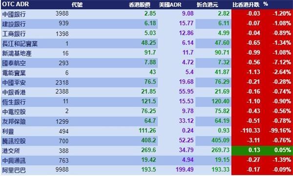 《【鹿鼎代理平台】5月29日智通ADR统计》