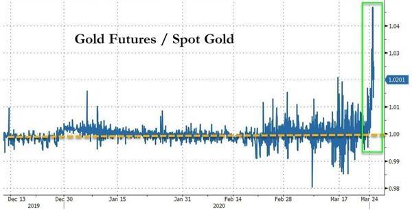 黄金供应严重匮乏期现货价差异常高涨 银行或大幅减持逾七成纽约期金