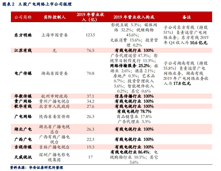 【601929股吧】精选:吉视传媒股票收盘价 601929股吧新闻2020年7月10日
