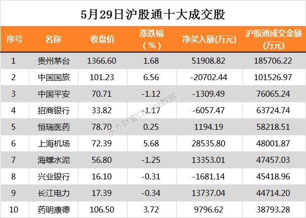 《【恒达在线娱乐】北向资金今日净买入贵州茅台5.19亿、TCL科技3.75亿》