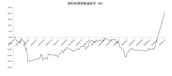《【超越娱乐官方登陆平台】金主入股 转债暴涨70%!投资者最好关注这一风险》