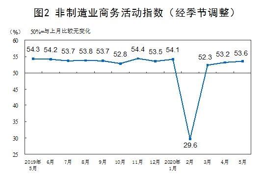 《【恒达娱乐公司】稳了!制造业PMI连续3个月扩张 经济恢复势头向好 降准窗口再现》