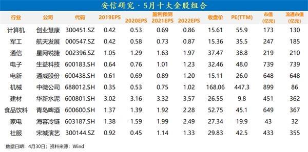 精华证券陈果:聚焦未来三大潜在意外点(含十大金股)