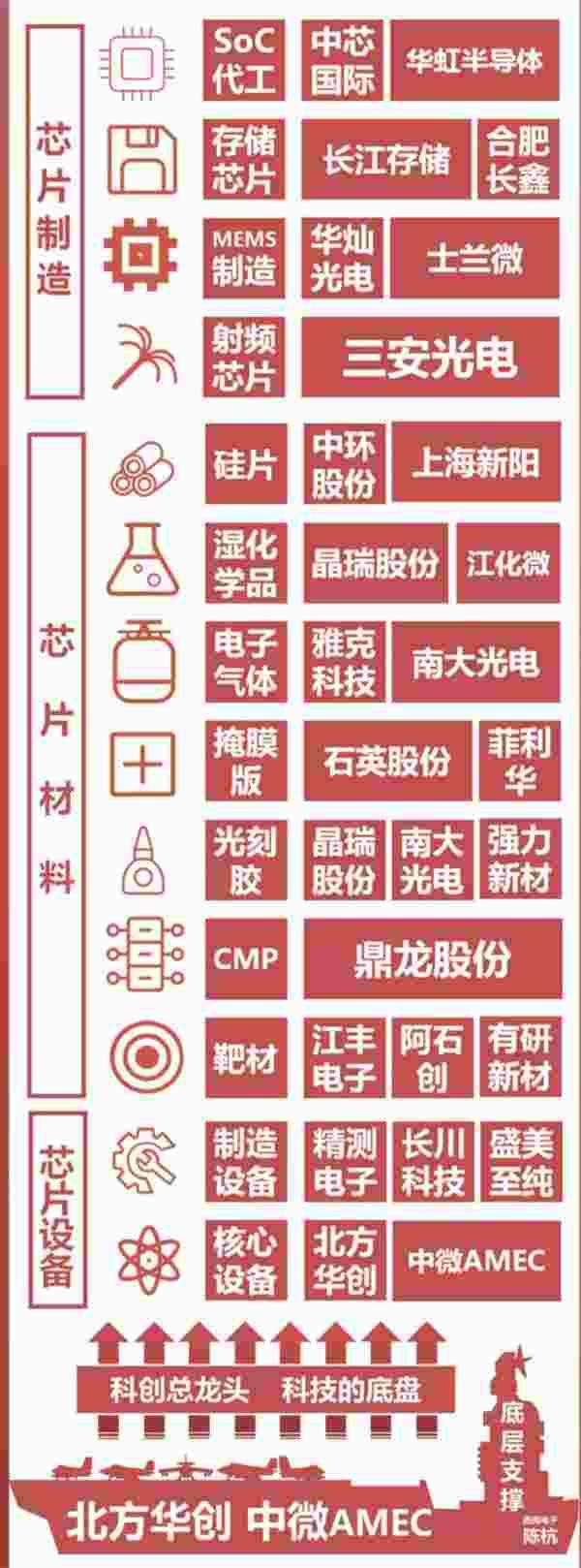 """机构外资齐抢筹  国产芯片概念""""第二春""""来临 最全产业链个股名单"""