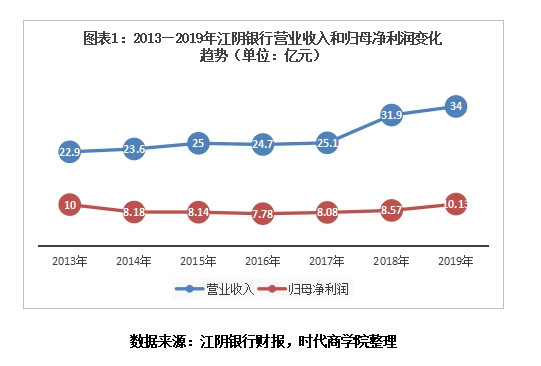 江陰銀行凈利重回10億 不良率持續下降