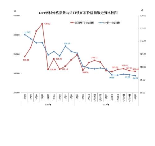 中钢协:4月份铁矿石价格小幅下降 后期将呈波动下行走势