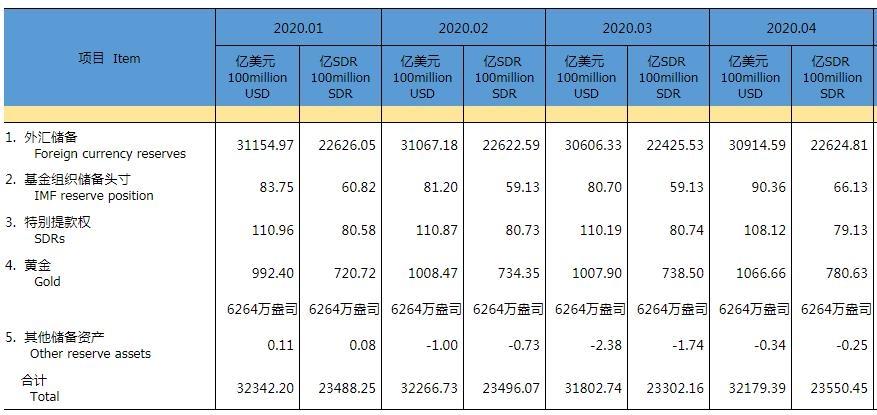 中国4月末外汇储备报3.0915万亿美元 较3月末上升308亿美元