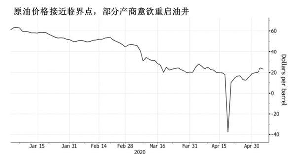 """页岩油企业""""明牌"""":一旦油价回升到30美元就停止减产"""