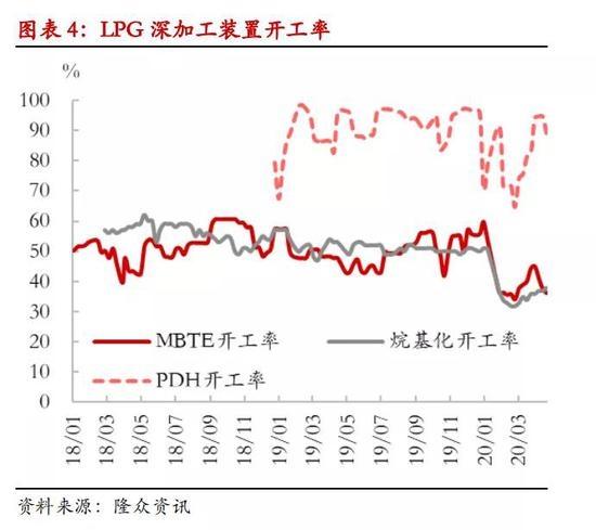 LPG期货上市满月:结局会美丽 过程或曲折