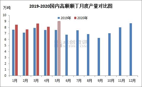 HCBR供应预测:橡胶行业利润可观 5月产量预期增加