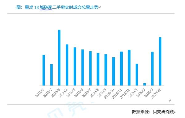 """成交量暴增100% 北京""""五一""""二手房又火了!其他重点城市也在复苏"""