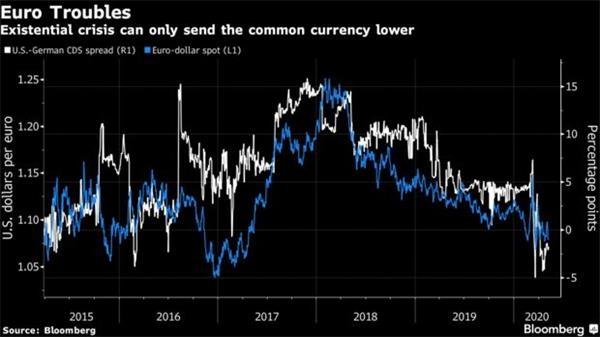 小心!即便是欧元空头 可能也低估了欧元的下行风险?