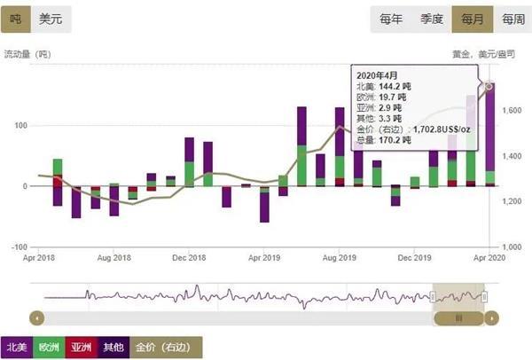 世界黄金协会:4月全球黄金ETF总持仓增至3355吨历史新高 美元金价上涨