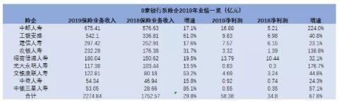 九大銀行系險企2019年合計凈利潤為58.38億元 較去年同期大幅增長67.8%