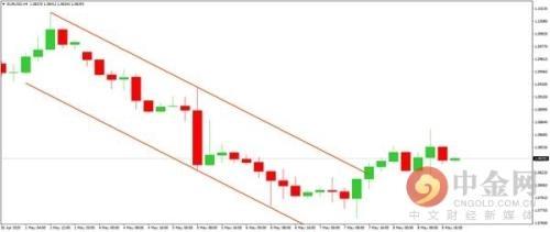 欧央行购债违宪拖累欧元 美元兑欧元创下一个多月来最大单周涨幅