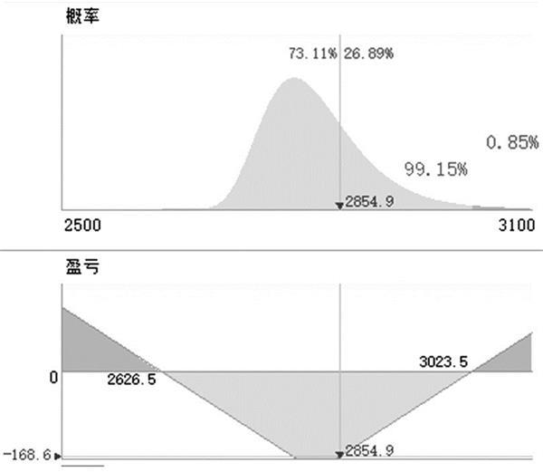 《【万和城平台招商】天气炒作模式下 豆粕期权多策略交易为宜》