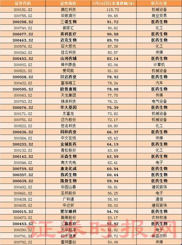 3月24日以来涨幅超过50%的创业板个股。png