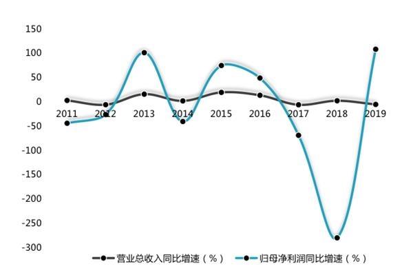 江淮汽车一季度归母净利润同比下降超6倍 控股股东引入战投大众中国投资