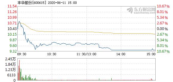 奉化股份6月11日盘中涨停