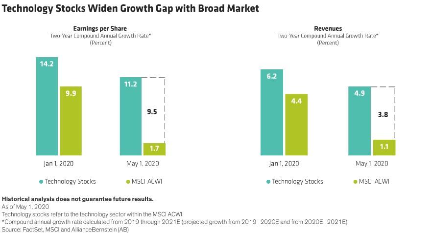科技股是投资者的新工具吗?