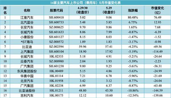 中国汽车市场逐渐回暖 相关汽车股的表现跌宕起伏
