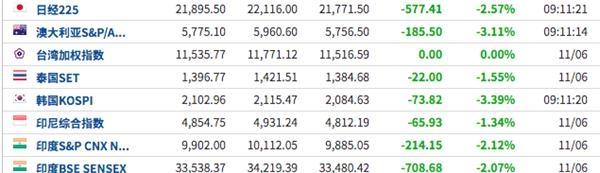 6月12日亚太市场追随美股脚步全线暴跌 韩国KOSPI指数一度跌超4%
