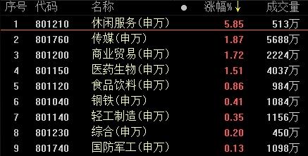 《【超越注册平台】复盘79涨停股:免税店概念涨停潮 王府井4板》