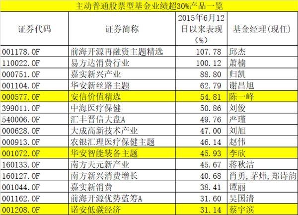 《【超越平台网站】5178点五年:基金赚超6% 11只暴涨100%!怎么做到?100强名单也来了》