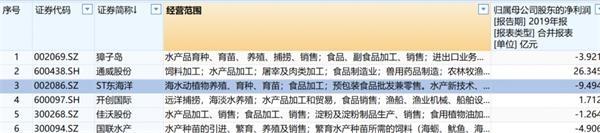 佳沃股份花64亿收三文鱼公司 商超、饭馆迅速下架三文鱼产品