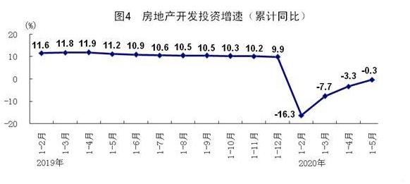 5月规模以上工业增加值同比增长4.4% 经济运行延