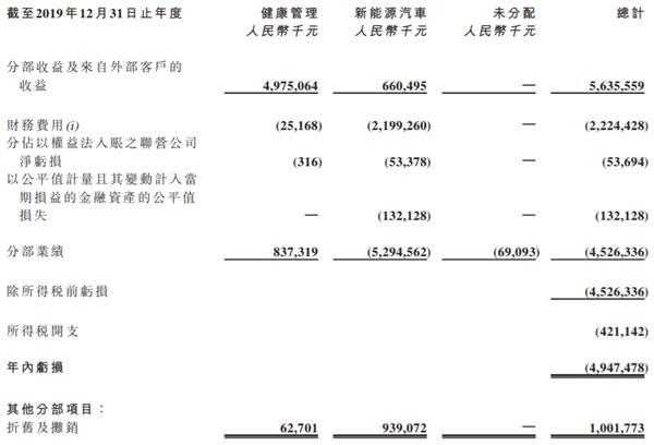 《【恒达娱乐公司】许家印再砸30亿造车 恒大健康突然暴涨300亿!》