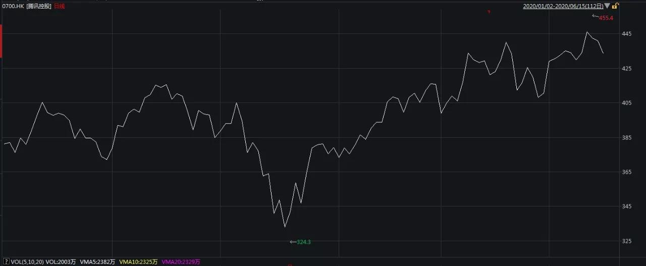 《【摩登2注册平台】马化腾出手了!高点再度减持腾讯股票 4日狂套现近40亿!什么信号?》