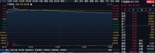 《【迅达公司】满血复活后惨遭六跌停 最多浮亏53%!10亿资金被闷杀 股民都懵了》