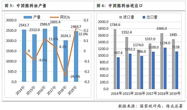 《【万和城娱乐平台代理】低硫燃料油上市在即:燃料油市场发展及后市展望》